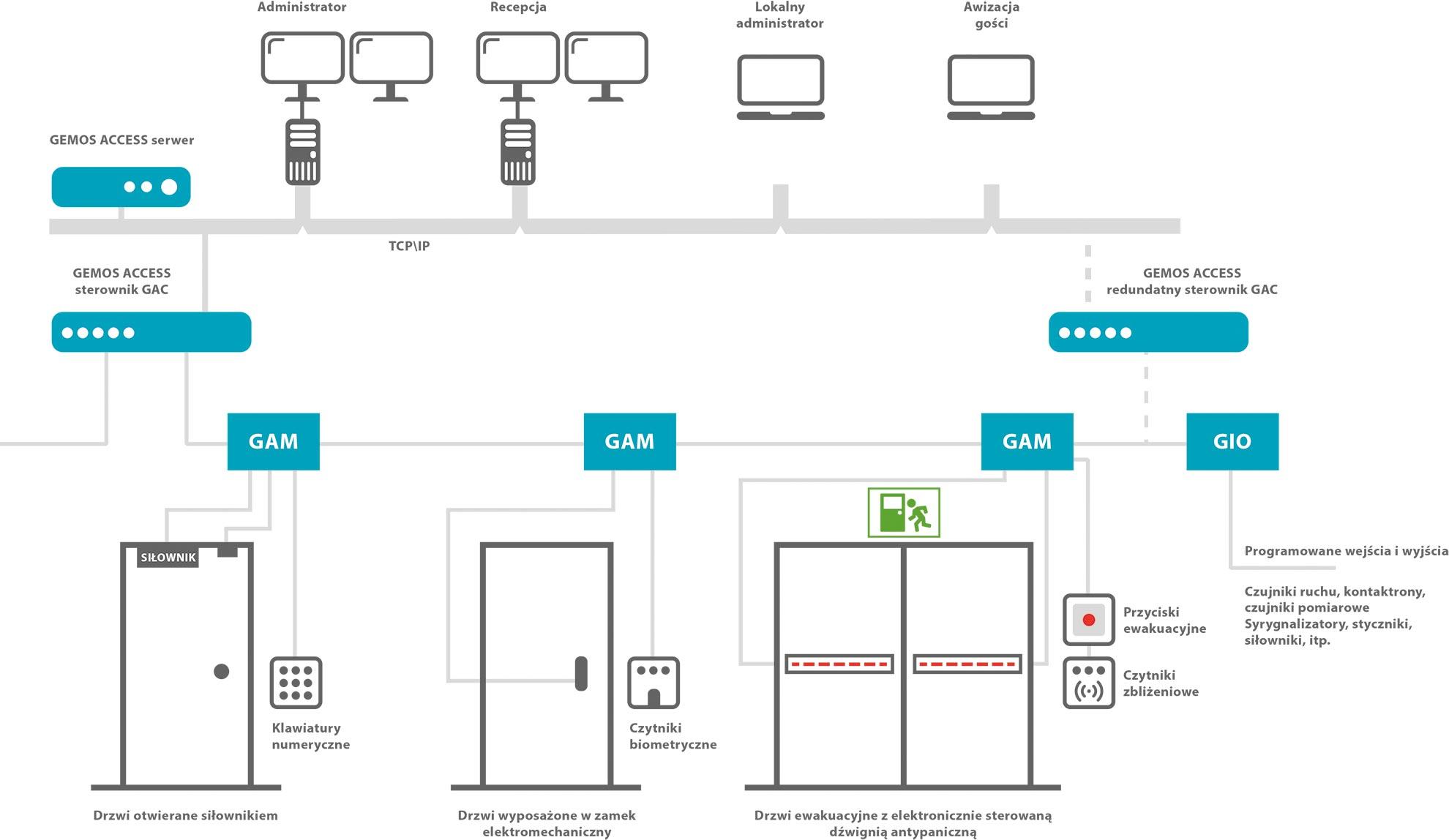 Idea działania Systemu Gemos Access