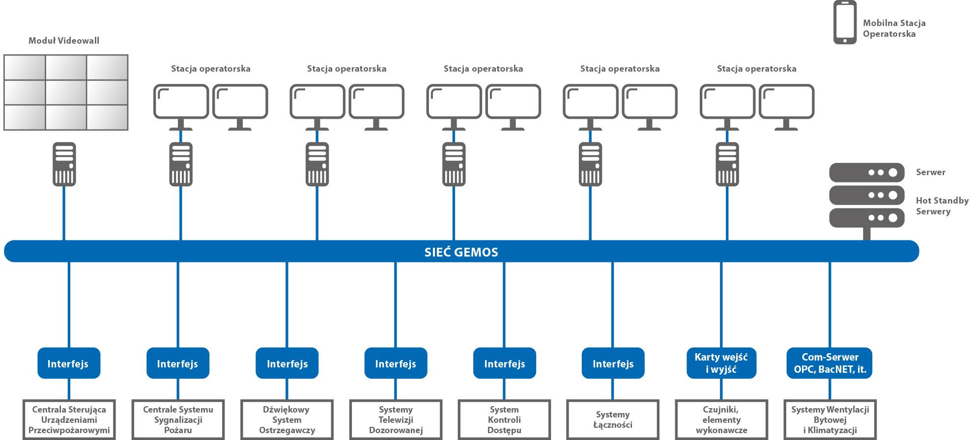 Idea działania Systemu Gemos